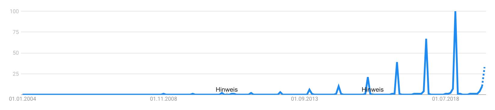 Black Friday auf Google Trends